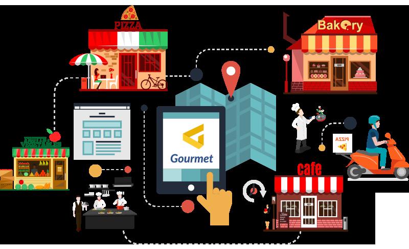 Gourmet - GEstão de restaurantes